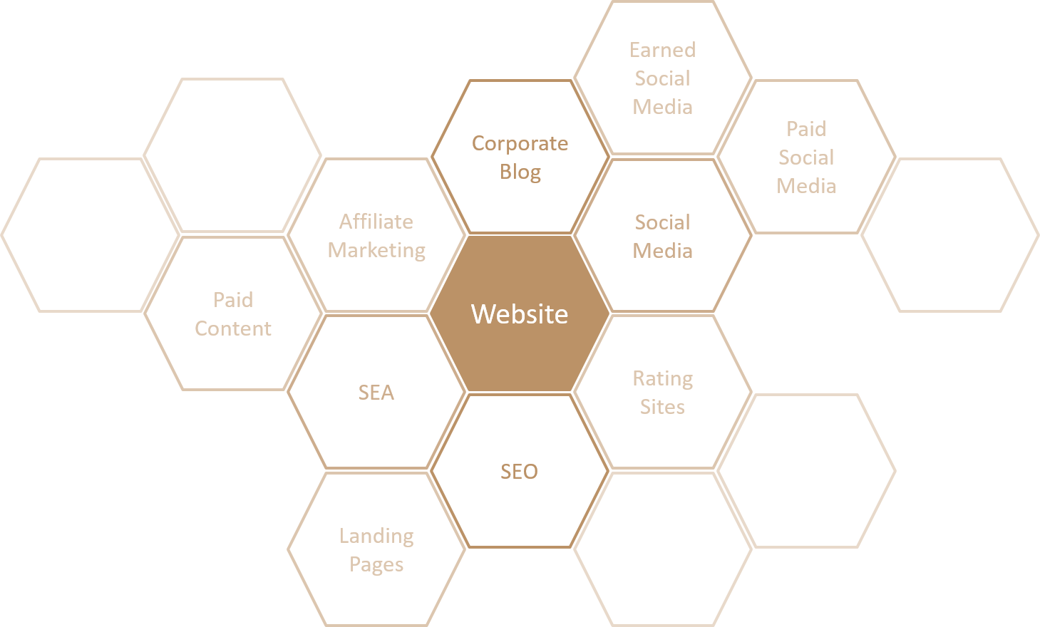 Online Marketing Matrix: Online PR activities are related and linked to many other digital marketing techniques, especially SEO, affiliate marketing, viral marketing and referral marketing.