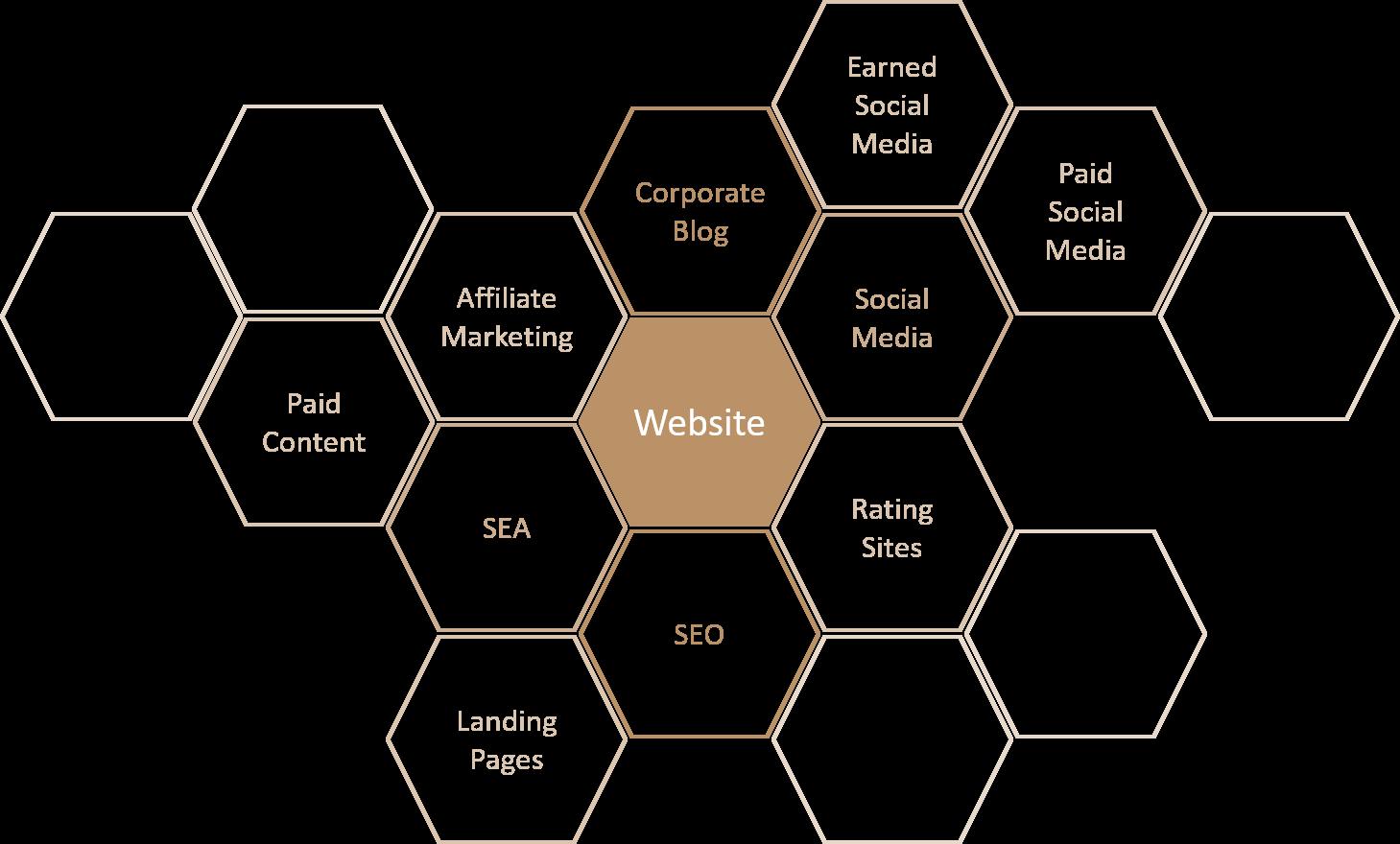 Online Marketing Matrix: Online PR Aktivitäten sind verwandt und verbunden mit vielen anderen digitalen Marketing Techniken, vor allem SEO, Affiliate Marketing, virales Marketing und Empfehlungs Marketing.